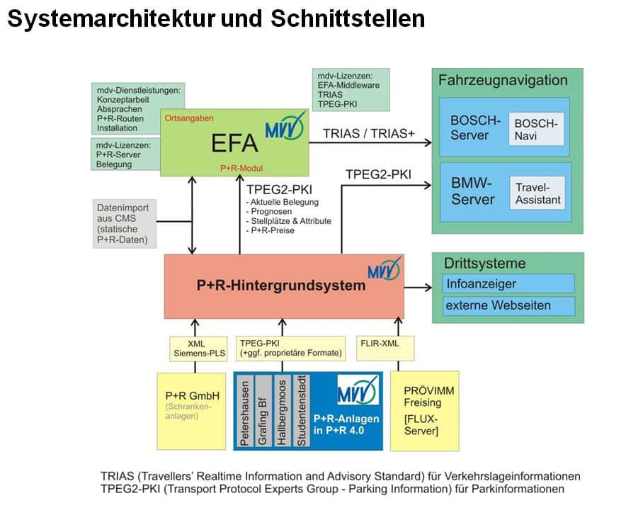 systemarchitektur-und-schnittstellen